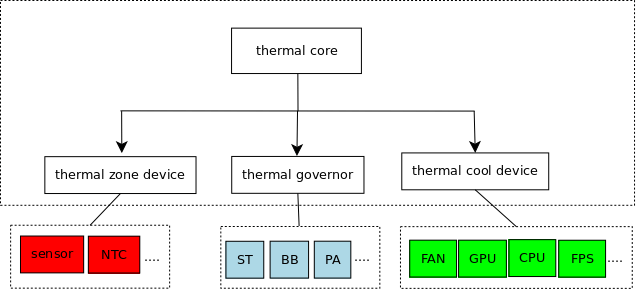 Thermal 框架